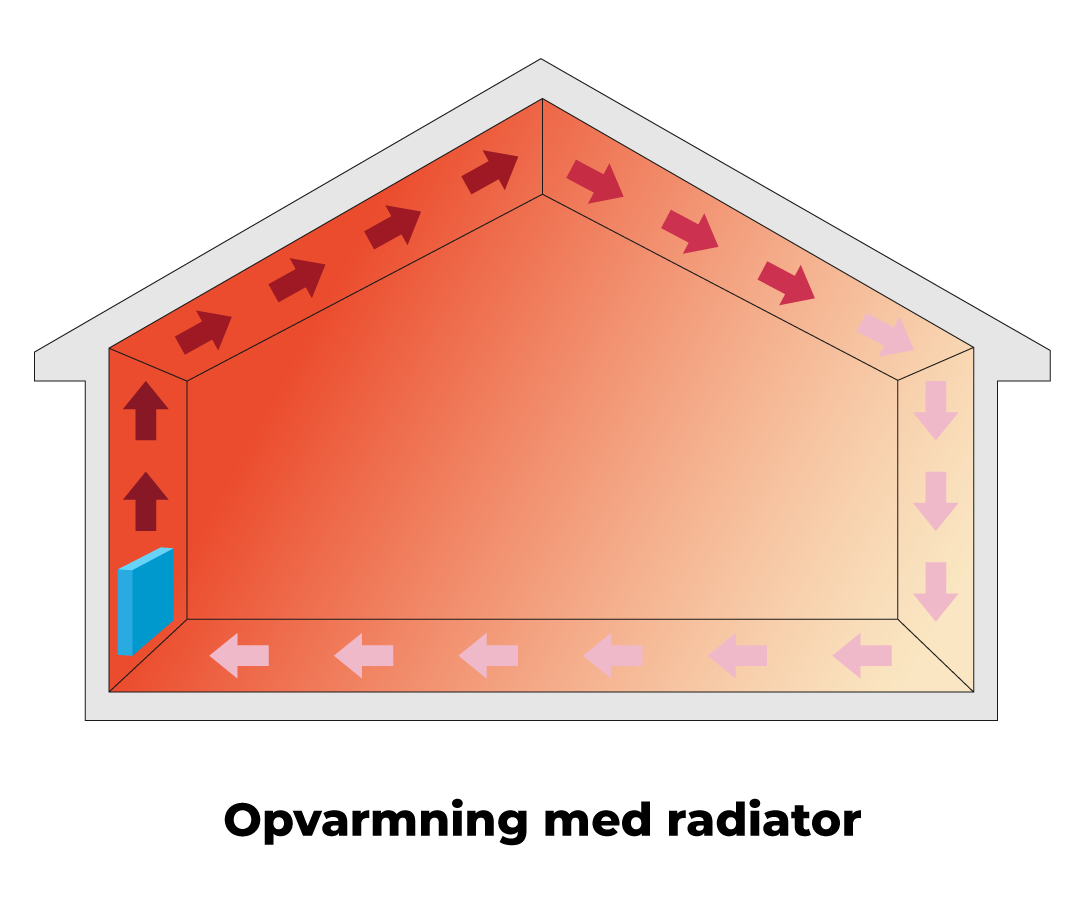 Opvarmning uden gulvvarme - med radiator